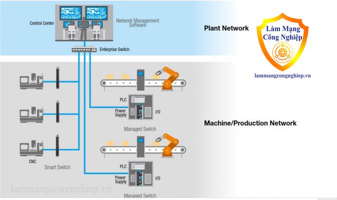 Giám sát trực quan bảo mật quy mô lớn các nút mạng nhà máy